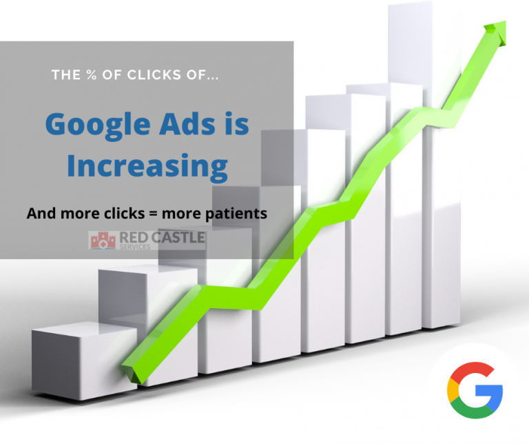 Google Ads for Doctors